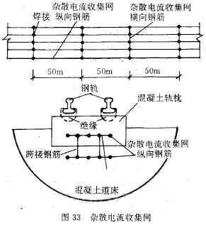 方法来减少杂散电流